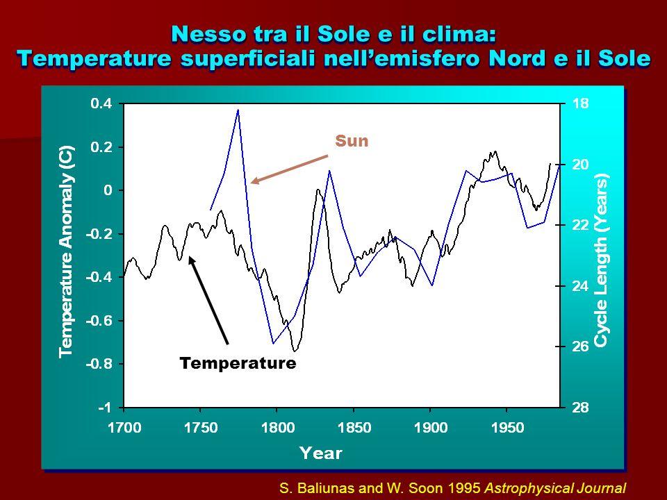 Nesso tra il Sole e il clima: Temperature superficiali nellemisfero Nord e il Sole Temperature Sun S. Baliunas and W. Soon 1995 Astrophysical Journal
