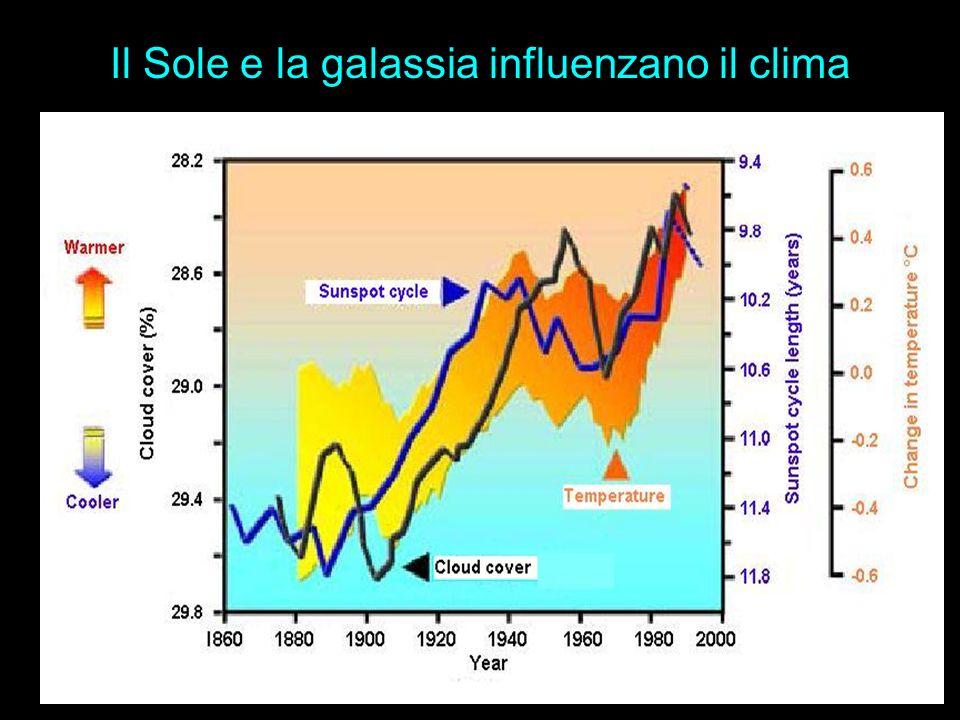 Il Sole e la galassia influenzano il clima