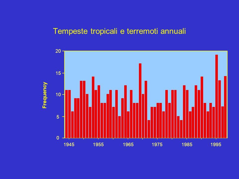 Tempeste tropicali e terremoti annuali Frequency 194519551965197519851995 0 5 10 15 20