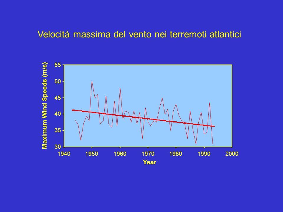 30 35 40 45 50 55 1940195019601970198019902000 Year Maximum Wind Speeds (m/s) Velocità massima del vento nei terremoti atlantici