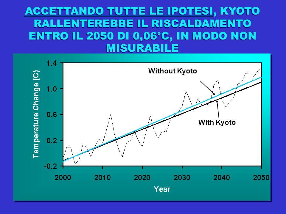 ACCETTANDO TUTTE LE IPOTESI, KYOTO RALLENTEREBBE IL RISCALDAMENTO ENTRO IL 2050 DI 0,06°C, IN MODO NON MISURABILE Without Kyoto With Kyoto