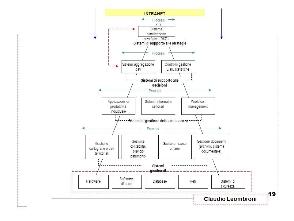 Claudio Leombroni 19 Software di base DatabaseReti Gestione cartografie e dati territoriali Gestione contabilità, bilancio patrimonio Gestione risorse