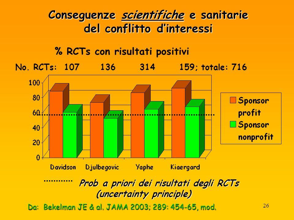 26 Da: Bekelman JE & al. JAMA 2003; 289: 454-65, mod.
