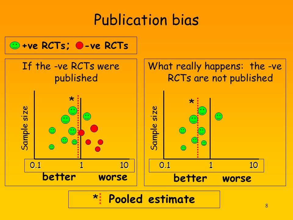 8 Publication bias If the -ve RCTs were published +ve RCTs ; -ve RCTs better worse What really happens: the -ve RCTs are not published 0.1 1 10 0.1 1 10 * * * Pooled estimate Sample size