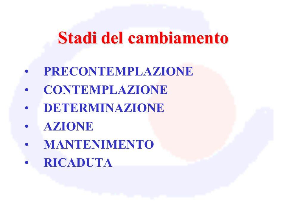 Stadi del cambiamento PRECONTEMPLAZIONE CONTEMPLAZIONE DETERMINAZIONE AZIONE MANTENIMENTO RICADUTA