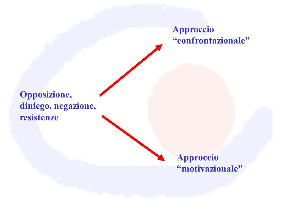 Opposizione, diniego, negazione, resistenze Approccio confrontazionale Approccio motivazionale