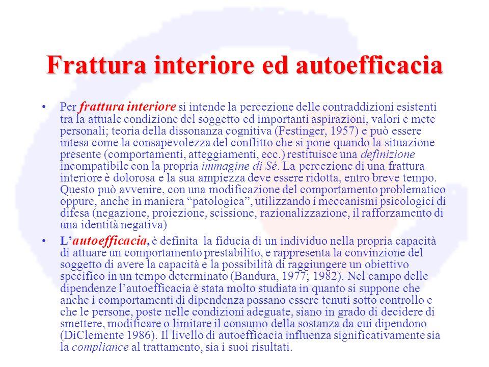 Frattura interiore ed autoefficacia Per frattura interiore si intende la percezione delle contraddizioni esistenti tra la attuale condizione del sogge