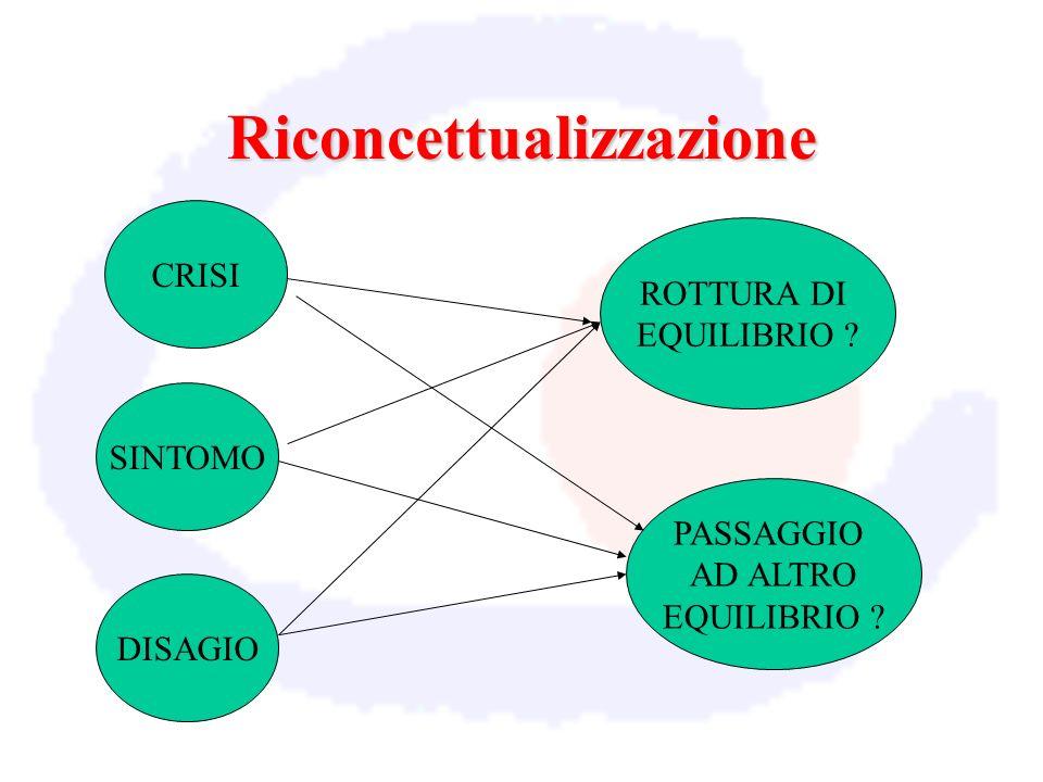 Riconcettualizzazione CRISI SINTOMO DISAGIO ROTTURA DI EQUILIBRIO ? PASSAGGIO AD ALTRO EQUILIBRIO ?