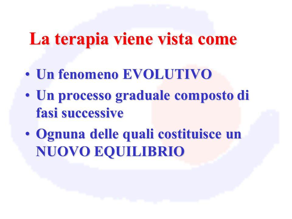 La terapia viene vista come Un fenomeno EVOLUTIVOUn fenomeno EVOLUTIVO Un processo graduale composto di fasi successiveUn processo graduale composto d