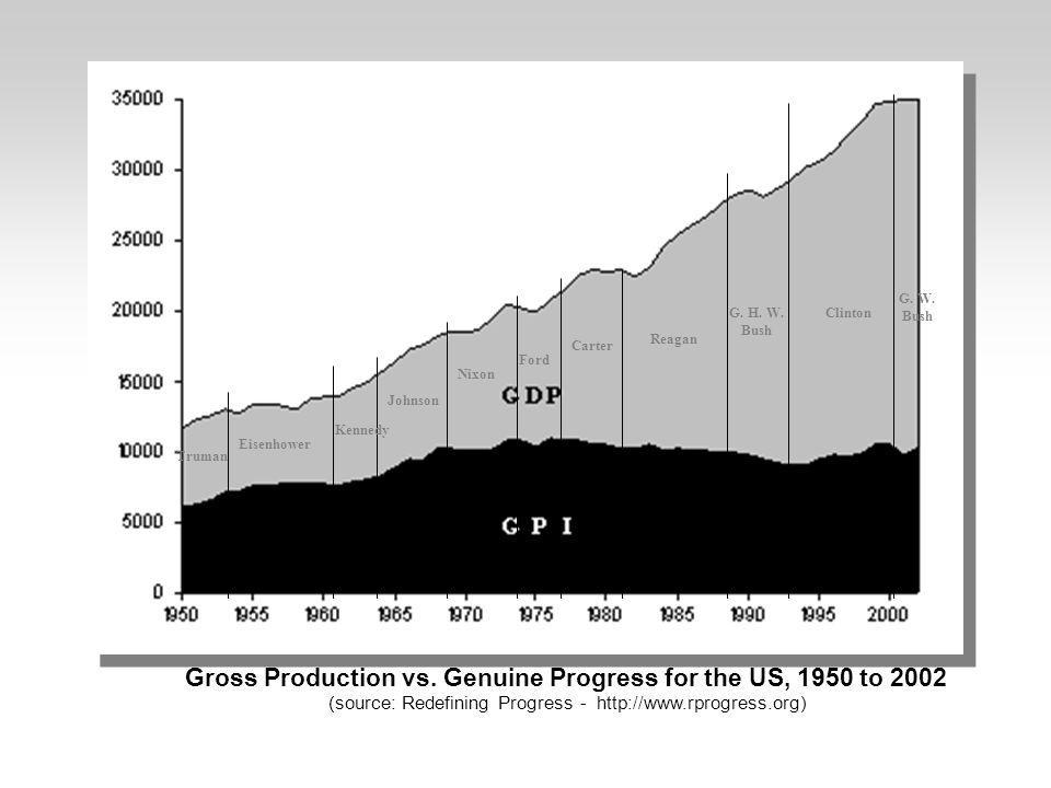 Gross Production vs. Genuine Progress for the US, 1950 to 2002 (source: Redefining Progress - http://www.rprogress.org) Truman Eisenhower Kennedy John