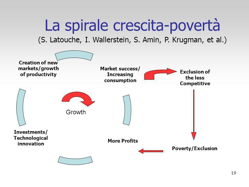 19 La spirale crescita-povertà (S. Latouche, I. Wallerstein, S. Amin, P. Krugman, et al.) Market success/ Increasing consumption More Profits Investme