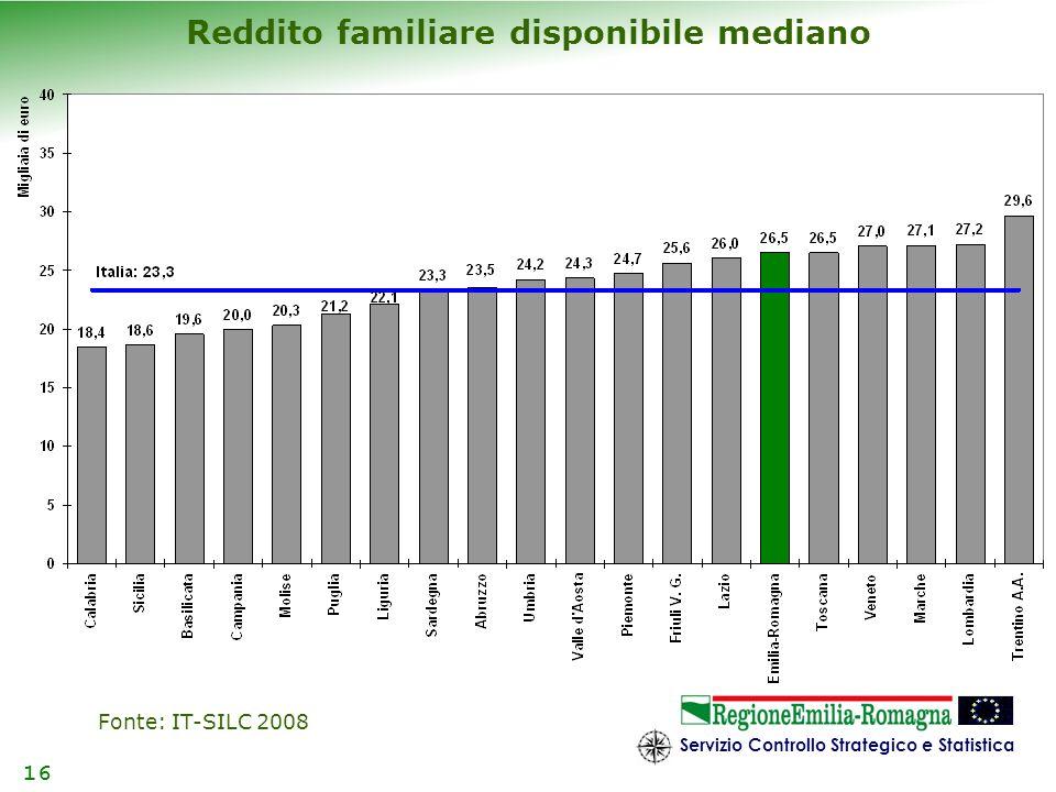 Servizio Controllo Strategico e Statistica 16 Reddito familiare disponibile mediano Fonte: IT-SILC 2008