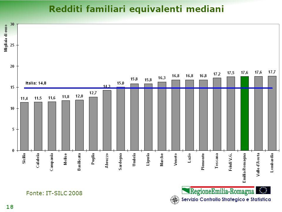 Servizio Controllo Strategico e Statistica 18 Redditi familiari equivalenti mediani Fonte: IT-SILC 2008
