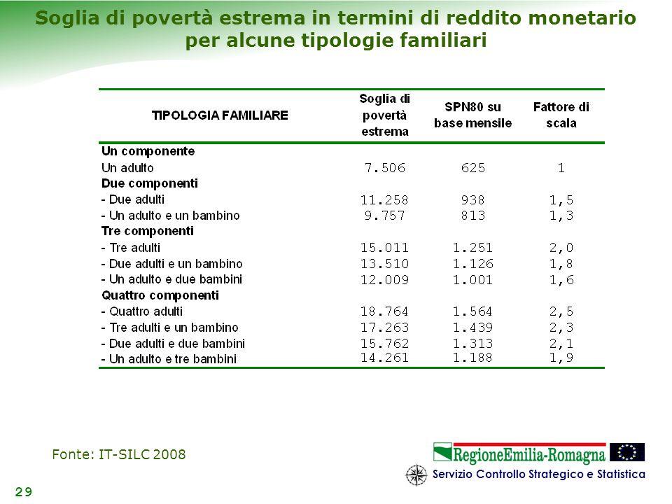 Servizio Controllo Strategico e Statistica 29 Soglia di povertà estrema in termini di reddito monetario per alcune tipologie familiari Fonte: IT-SILC
