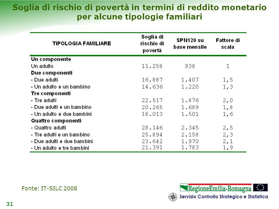 Servizio Controllo Strategico e Statistica 31 Soglia di rischio di povertà in termini di reddito monetario per alcune tipologie familiari Fonte: IT-SI