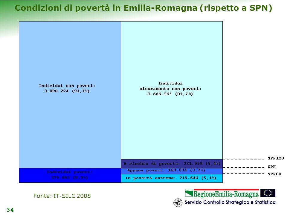 Servizio Controllo Strategico e Statistica 34 Condizioni di povertà in Emilia-Romagna (rispetto a SPN) Fonte: IT-SILC 2008