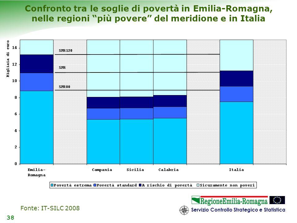 Servizio Controllo Strategico e Statistica 38 Confronto tra le soglie di povertà in Emilia-Romagna, nelle regioni più povere del meridione e in Italia