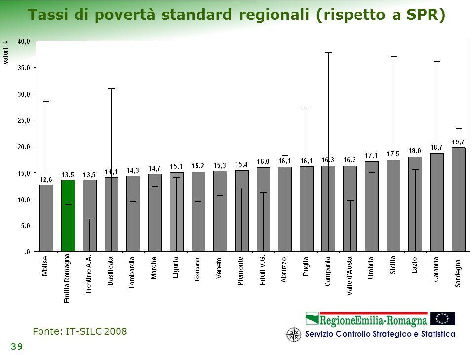 Servizio Controllo Strategico e Statistica 39 Tassi di povertà standard regionali (rispetto a SPR) Fonte: IT-SILC 2008