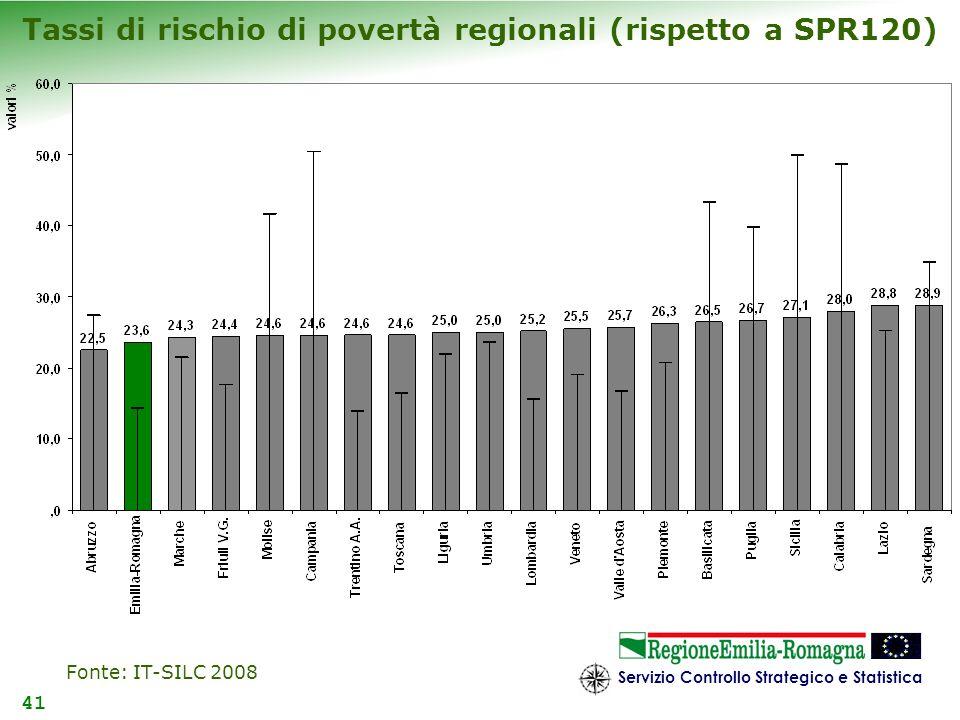 Servizio Controllo Strategico e Statistica 41 Tassi di rischio di povertà regionali (rispetto a SPR120) Fonte: IT-SILC 2008