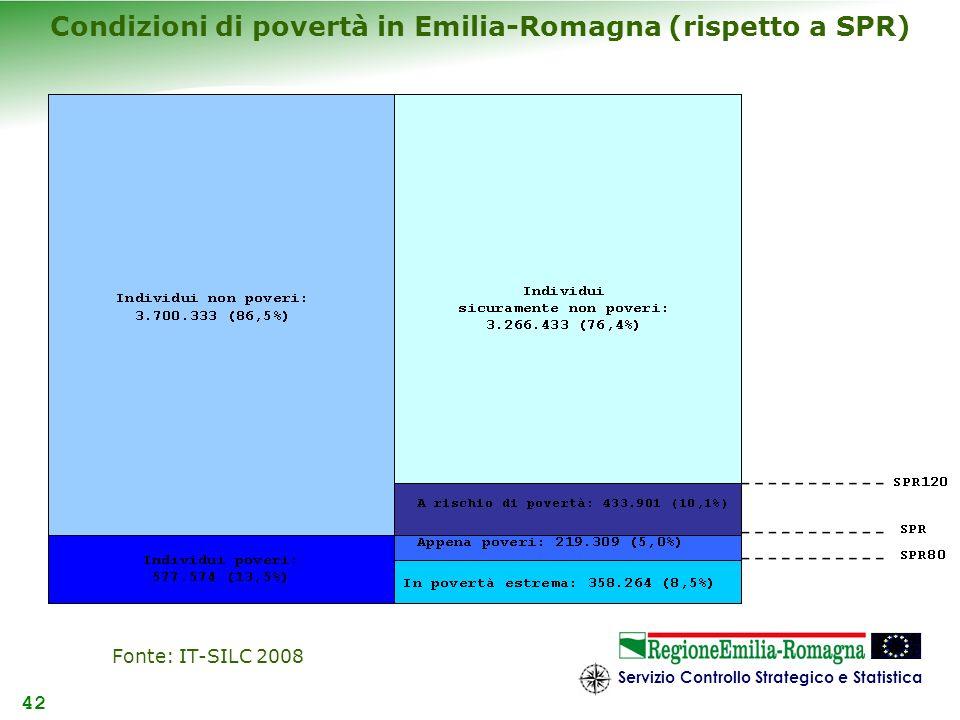 Servizio Controllo Strategico e Statistica 42 Condizioni di povertà in Emilia-Romagna (rispetto a SPR) Fonte: IT-SILC 2008