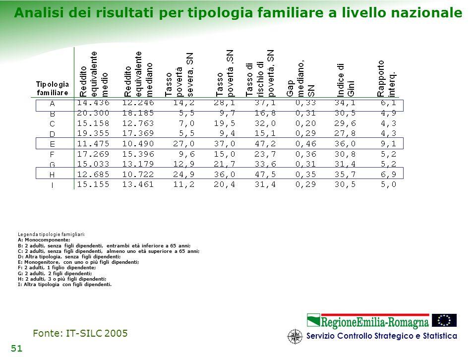 Servizio Controllo Strategico e Statistica 51 Analisi dei risultati per tipologia familiare a livello nazionale Legenda tipologie famigliari: A: Monoc