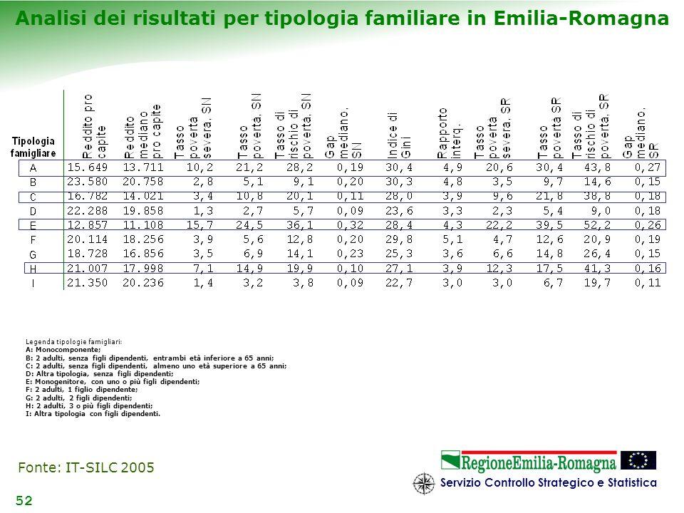 Servizio Controllo Strategico e Statistica 52 Analisi dei risultati per tipologia familiare in Emilia-Romagna Legenda tipologie famigliari: A: Monocom