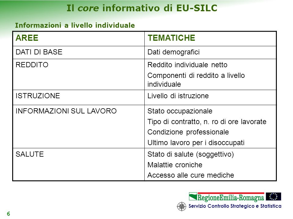 Servizio Controllo Strategico e Statistica 6 Il core informativo di EU-SILC AREETEMATICHE DATI DI BASEDati demografici REDDITOReddito individuale nett