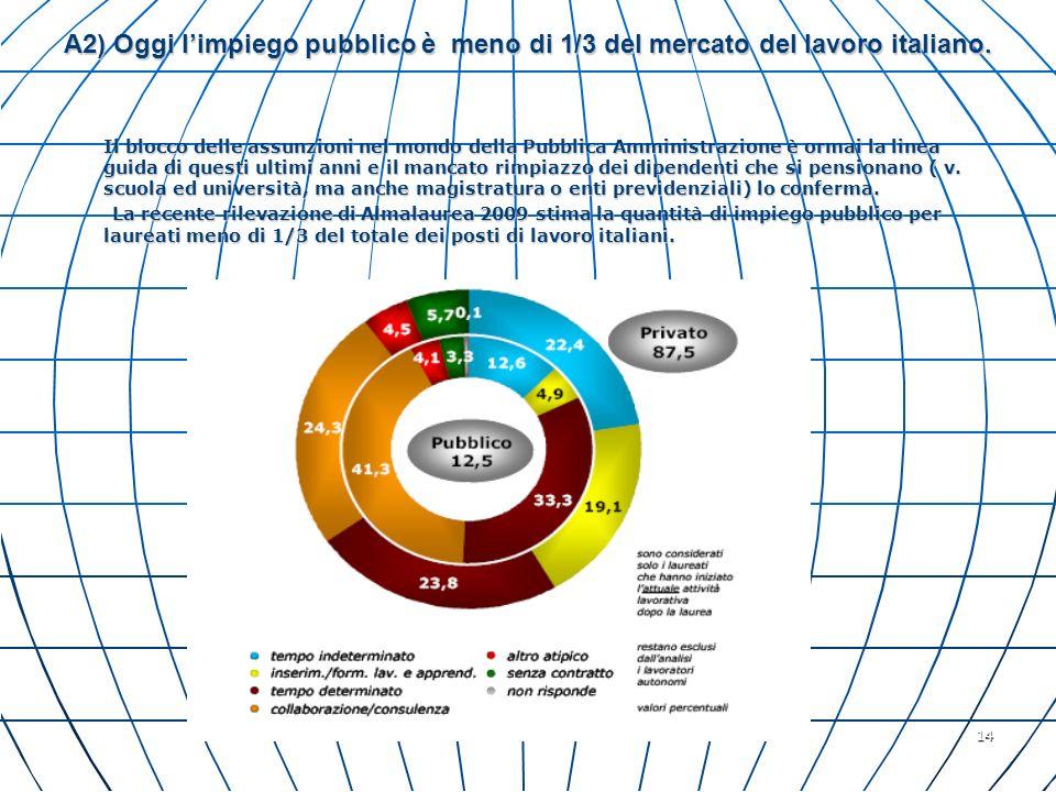 14 A2) Oggi limpiego pubblico è meno di 1/3 del mercato del lavoro italiano. Il blocco delle assunzioni nel mondo della Pubblica Amministrazione è orm