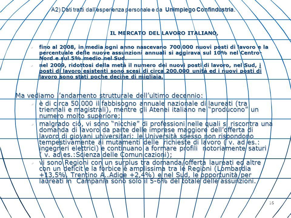 16 A2) Dati tratti dallesperienza personale e da Unimpiego Confindustria. IL MERCATO DEL LAVORO ITALIANO, IL MERCATO DEL LAVORO ITALIANO, fino al 2008