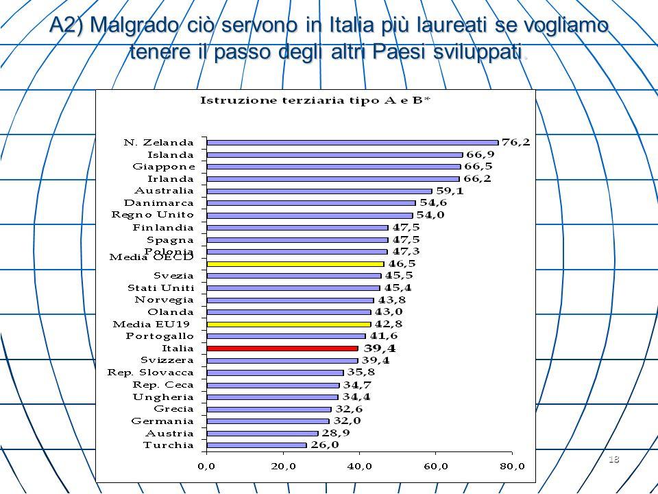 18 A2) Malgrado ciò servono in Italia più laureati se vogliamo tenere il passo degli altri Paesi sviluppati.