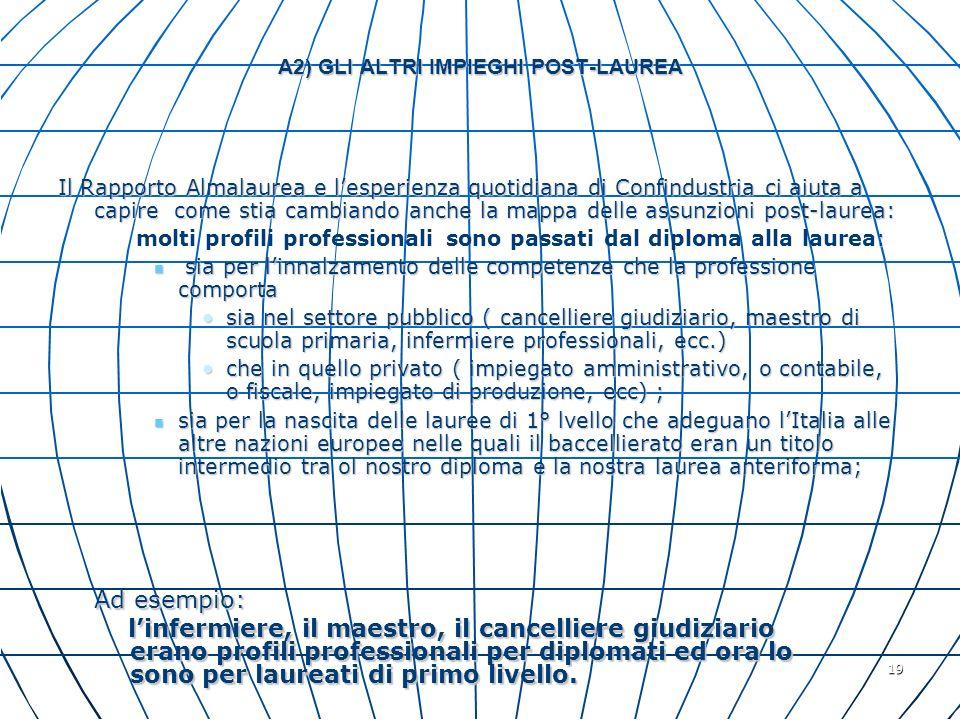 19 A2) GLI ALTRI IMPIEGHI POST-LAUREA Il Rapporto Almalaurea e lesperienza quotidiana di Confindustria ci aiuta a capire come stia cambiando anche la