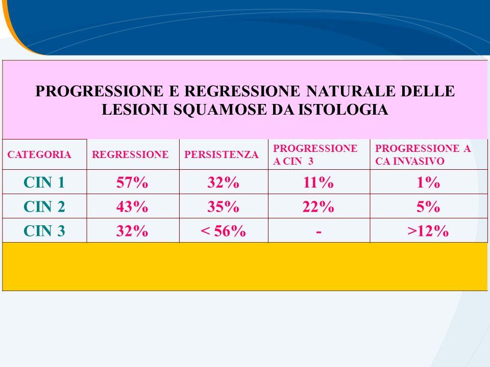 PROGRESSIONE E REGRESSIONE NATURALE DELLE LESIONI SQUAMOSE DA ISTOLOGIA CATEGORIAREGRESSIONEPERSISTENZA PROGRESSIONE A CIN 3 PROGRESSIONE A CA INVASIVO CIN 157%32%11%1% CIN 243%35%22%5% CIN 332%< 56%->12%