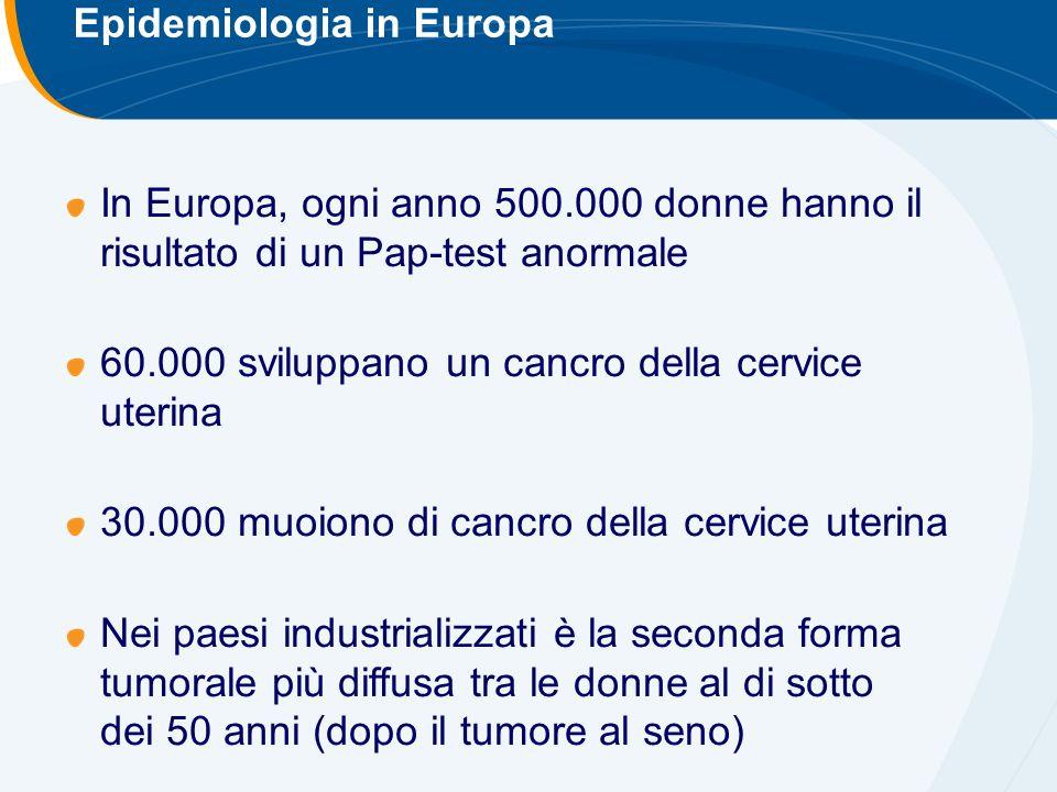 Epidemiologia in Europa In Europa, ogni anno 500.000 donne hanno il risultato di un Pap-test anormale 60.000 sviluppano un cancro della cervice uterina 30.000 muoiono di cancro della cervice uterina Nei paesi industrializzati è la seconda forma tumorale più diffusa tra le donne al di sotto dei 50 anni (dopo il tumore al seno)