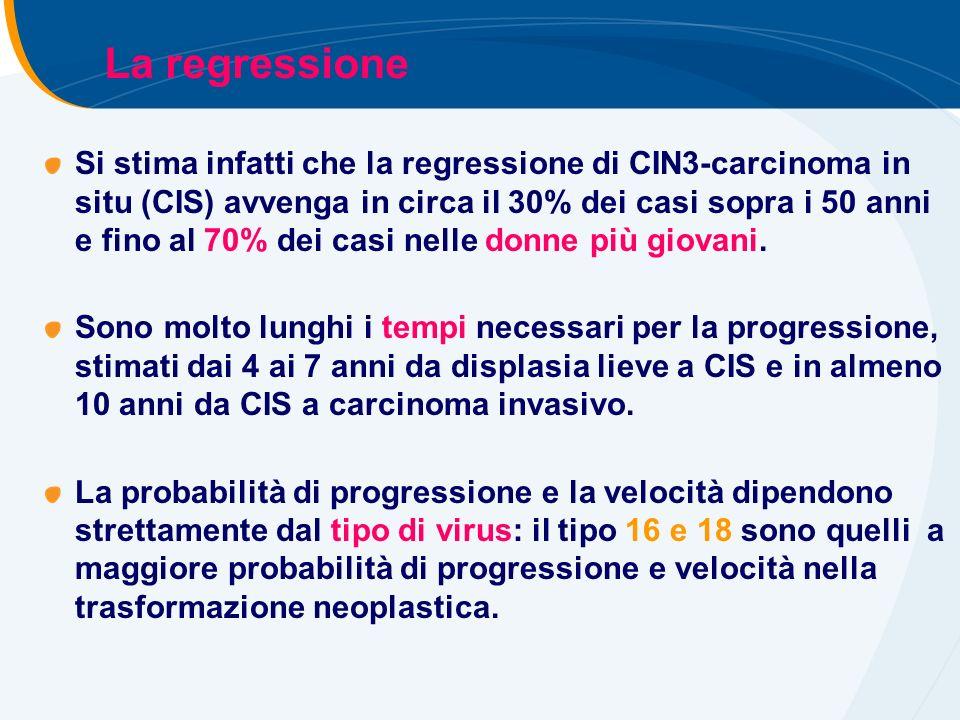 Si stima infatti che la regressione di CIN3-carcinoma in situ (CIS) avvenga in circa il 30% dei casi sopra i 50 anni e fino al 70% dei casi nelle donne più giovani.