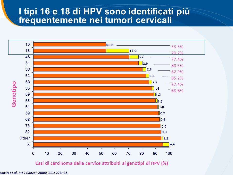 I tipi 16 e 18 di HPV sono identificati più frequentemente nei tumori cervicali 53.5% 70.7% 77.4% 80.3% 82.9% 85.2% 87.4% 88.8% Munoz N et al.