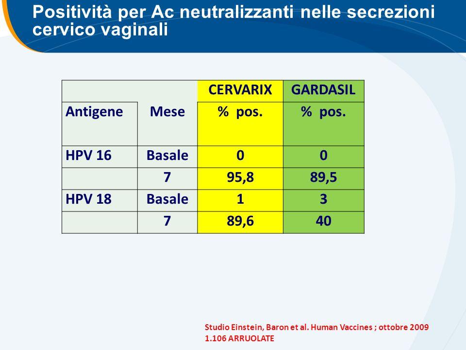 Positività per Ac neutralizzanti nelle secrezioni cervico vaginali CERVARIXGARDASIL AntigeneMese% pos.
