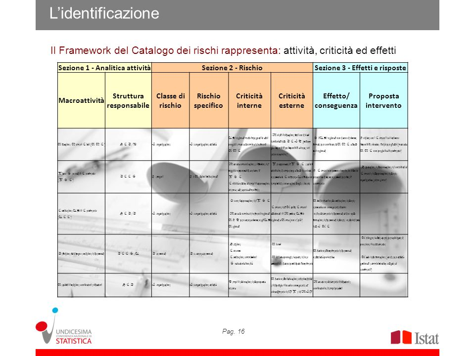 Pag. 16 Lidentificazione Il Framework del Catalogo dei rischi rappresenta: attività, criticità ed effetti Sezione 1 - Analitica attivitàSezione 2 - Ri