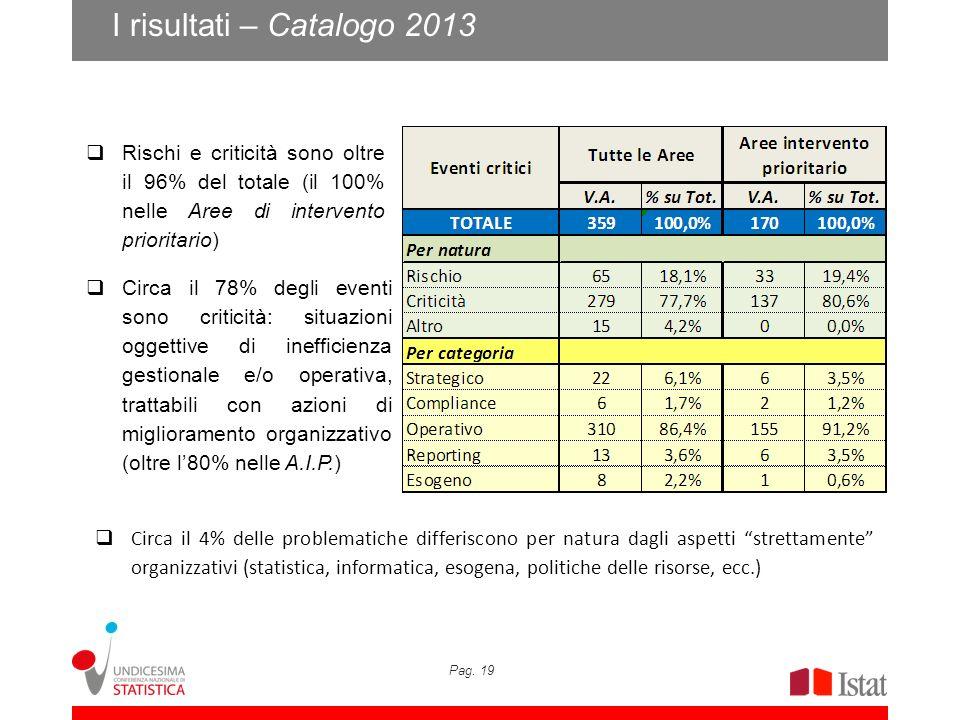 Pag. 19 I risultati – Catalogo 2013 Circa il 78% degli eventi sono criticità: situazioni oggettive di inefficienza gestionale e/o operativa, trattabil