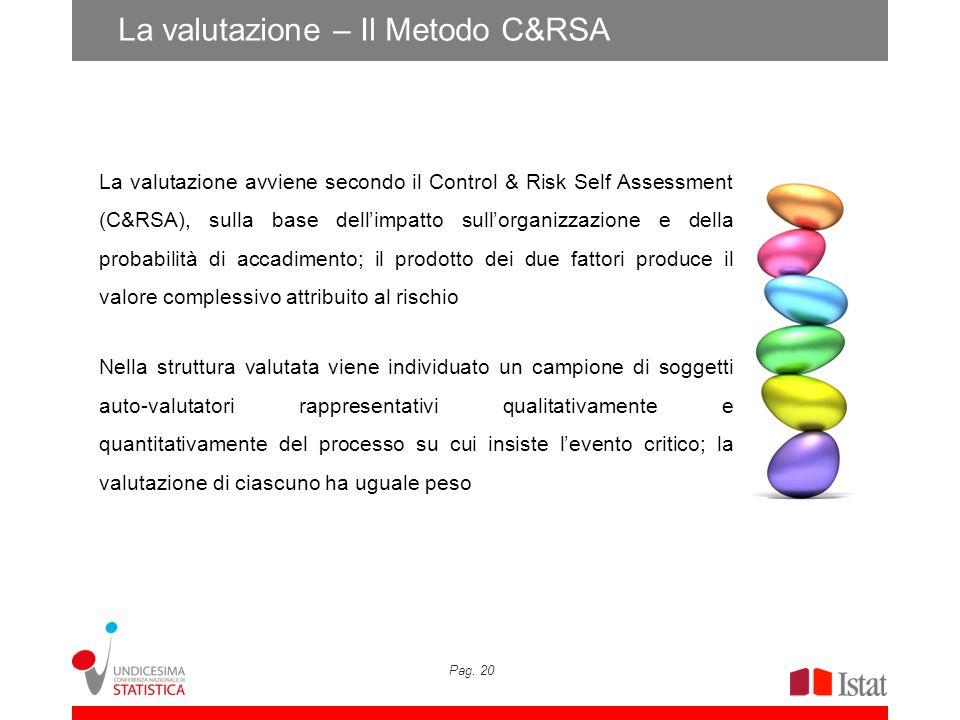 Pag. 20 La valutazione – Il Metodo C&RSA La valutazione avviene secondo il Control & Risk Self Assessment (C&RSA), sulla base dellimpatto sullorganizz