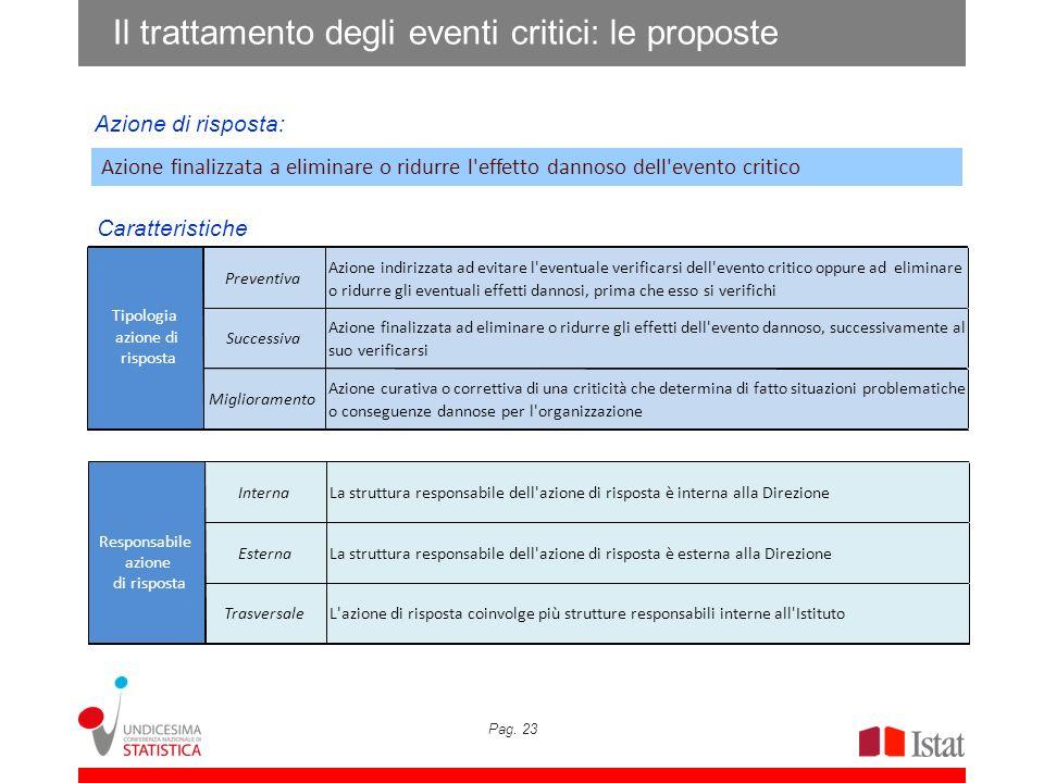 Pag. 23 Caratteristiche Azione di risposta: Il trattamento degli eventi critici: le proposte Azione finalizzata a eliminare o ridurre l'effetto dannos
