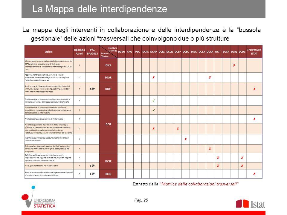 Pag. 25 La Mappa delle interdipendenze La mappa degli interventi in collaborazione e delle interdipendenze è la bussola gestionale delle azioni trasve
