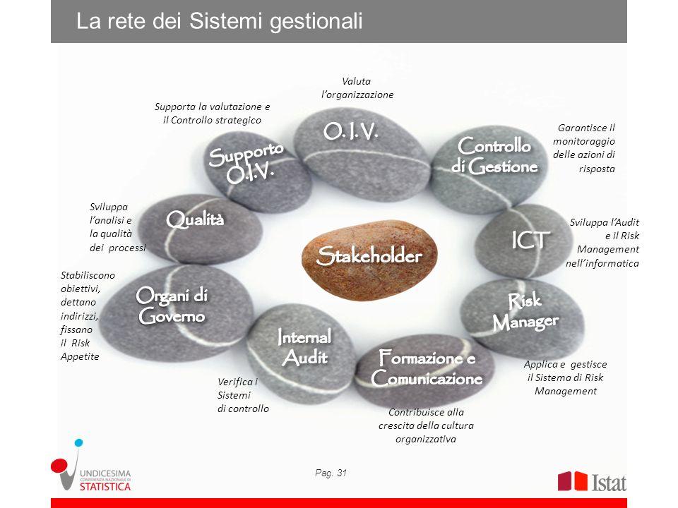 Pag. 31 Valuta lorganizzazione Supporta la valutazione e il Controllo strategico Applica e gestisce il Sistema di Risk Management Sviluppa lanalisi e