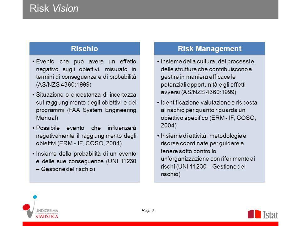 Pag. 8 Risk Vision Rischio Evento che può avere un effetto negativo sugli obiettivi, misurato in termini di conseguenze e di probabilità (AS/NZS 4360: