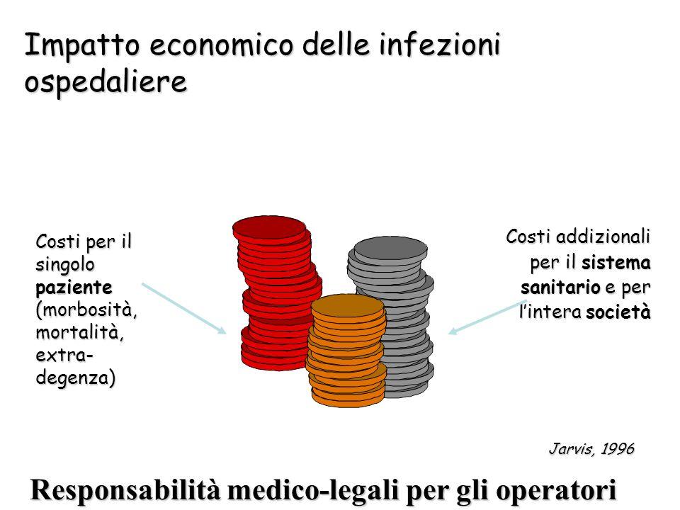 Impatto economico delle infezioni ospedaliere Costi per il singolo paziente (morbosità, mortalità, extra- degenza) Costi addizionali per il sistema sa