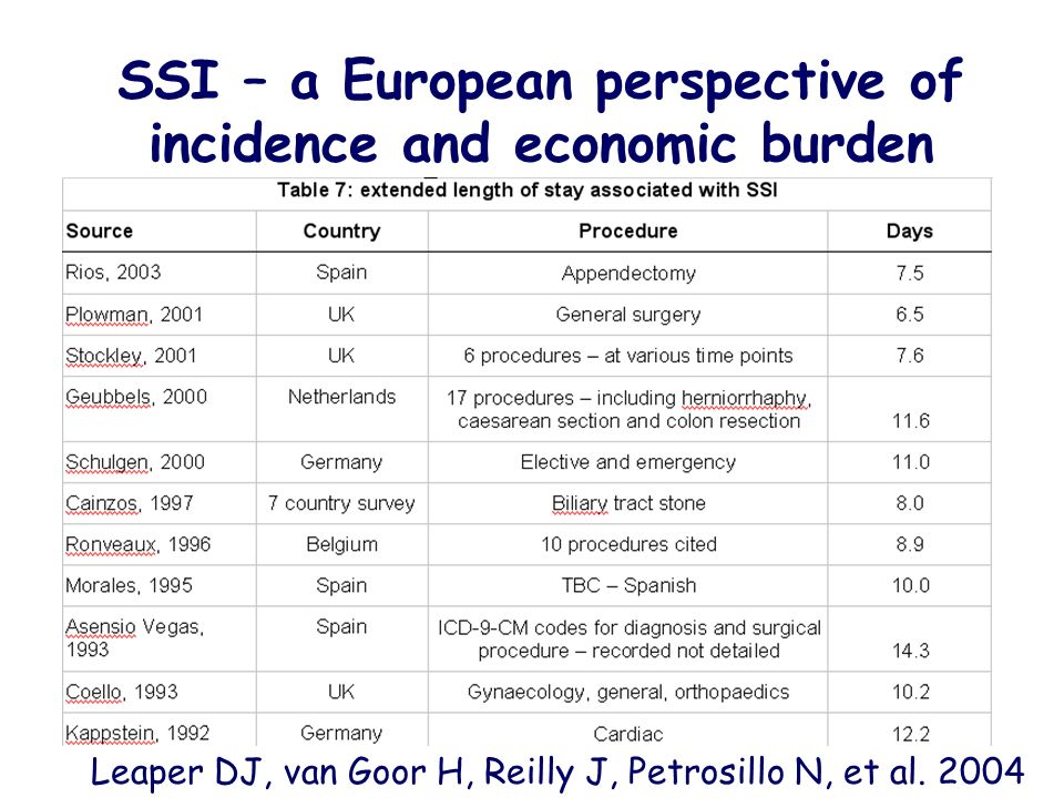 SSI – a European perspective of incidence and economic burden Leaper DJ, van Goor H, Reilly J, Petrosillo N, et al. 2004