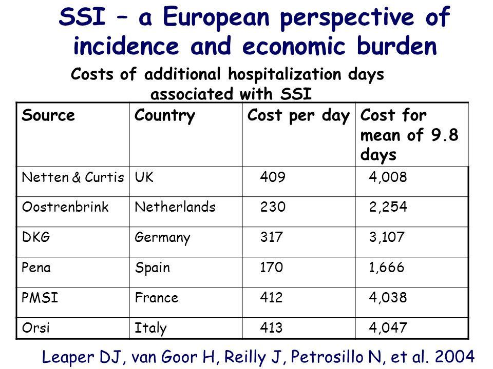 SSI – a European perspective of incidence and economic burden Leaper DJ, van Goor H, Reilly J, Petrosillo N, et al. 2004 SourceCountryCost per dayCost