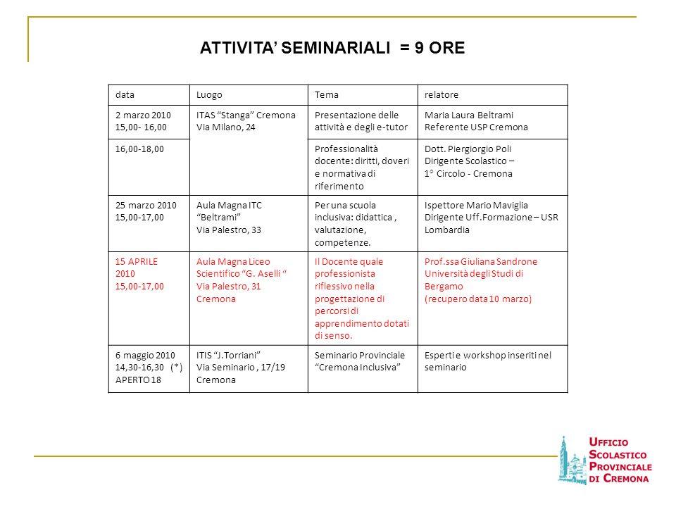 dataLuogoTemarelatore 2 marzo 2010 15,00- 16,00 ITAS Stanga Cremona Via Milano, 24 Presentazione delle attività e degli e-tutor Maria Laura Beltrami R