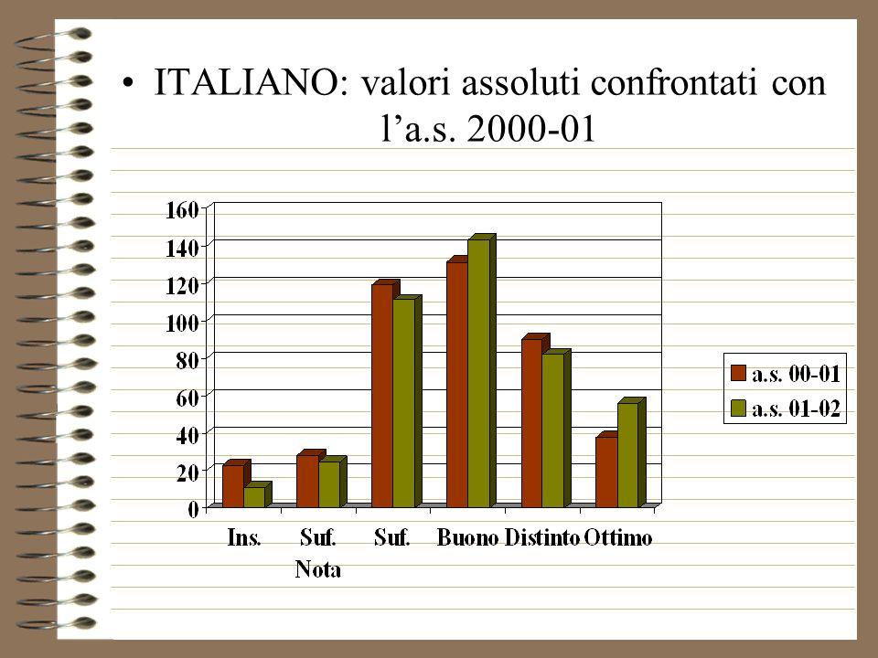 ITALIANO: valori assoluti confrontati con la.s. 2000-01