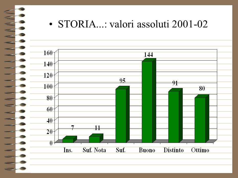 STORIA...: valori assoluti 2001-02