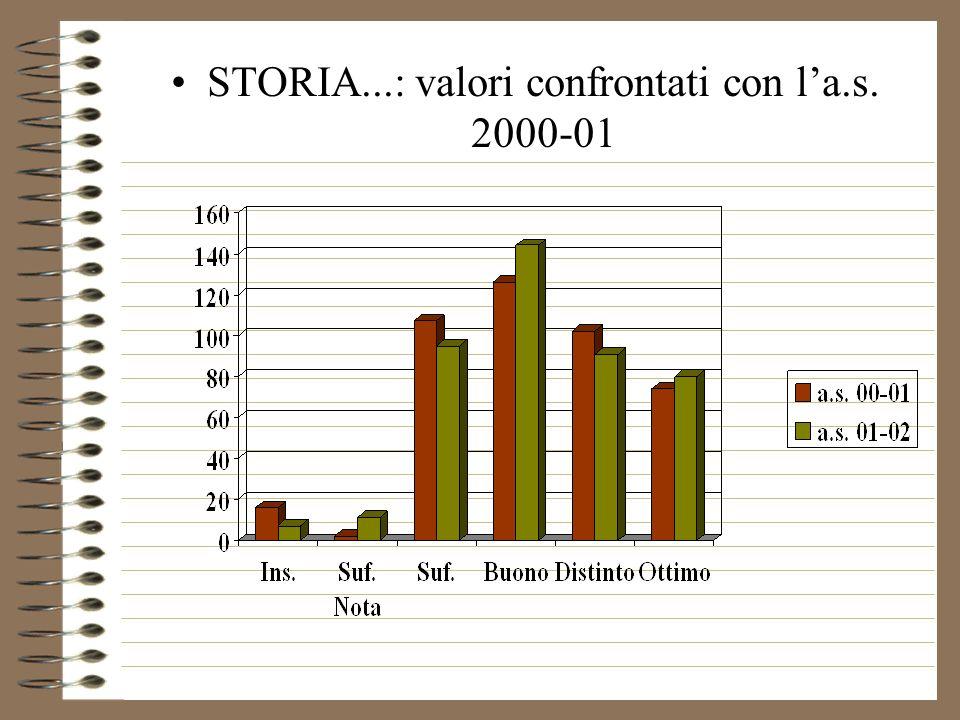 STORIA...: valori confrontati con la.s. 2000-01